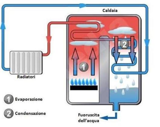 Caldaia a Condensazione - Riscaldamento a pavimento, impianti
